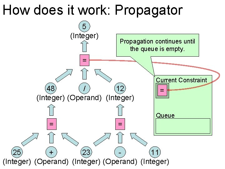 How does it work: Propagator 5 (Integer) Propagation continues until the queue is empty.
