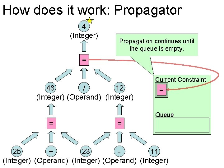How does it work: Propagator 4 (Integer) Propagation continues until the queue is empty.