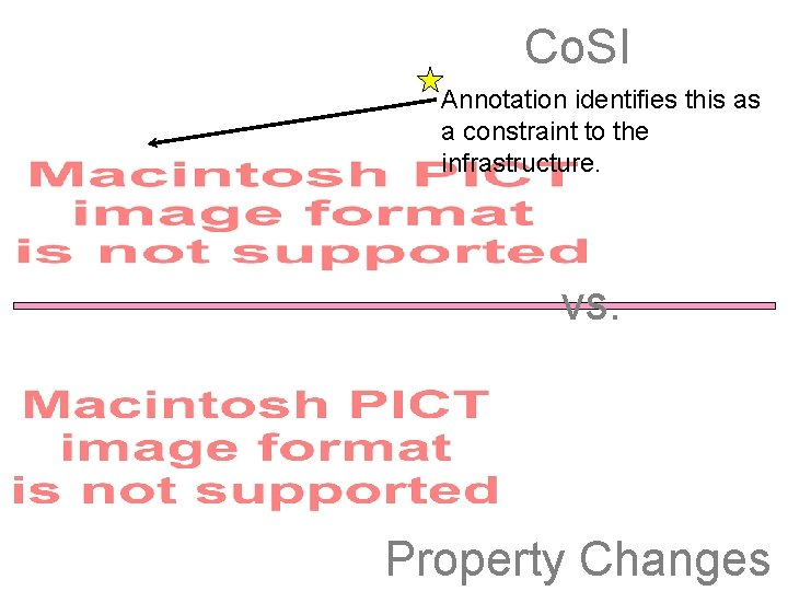 Co. SI Annotation identifies this as a constraint to the infrastructure. vs. Property Changes