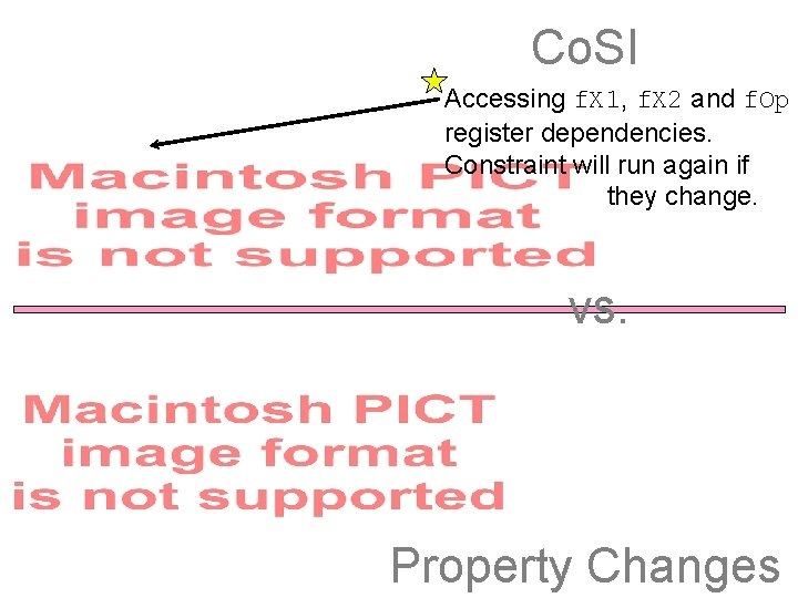 Co. SI Accessing f. X 1, f. X 2 and f. Op register dependencies.