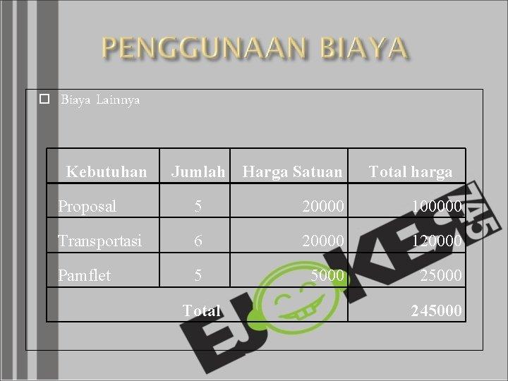 Biaya Lainnya Kebutuhan Jumlah Harga Satuan Total harga Proposal 5 20000 100000 Transportasi