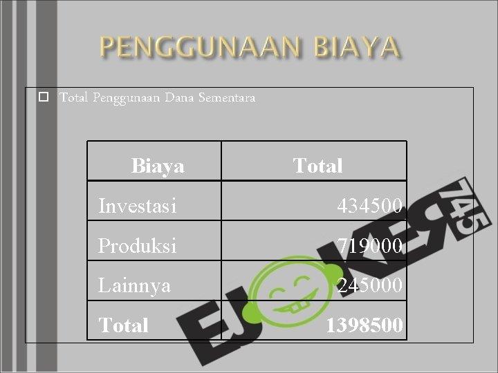 Total Penggunaan Dana Sementara Biaya Total Investasi 434500 Produksi 719000 Lainnya 245000 Total
