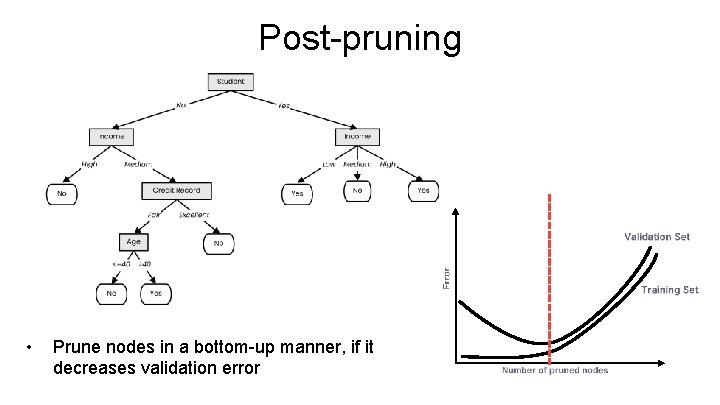 Post-pruning • Prune nodes in a bottom-up manner, if it decreases validation error