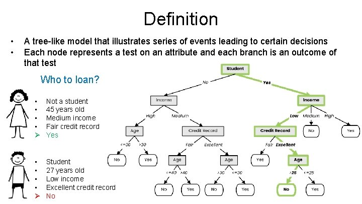 Definition • • A tree-like model that illustrates series of events leading to certain