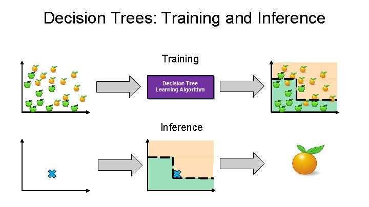 Decision Trees: Training and Inference Training Inference