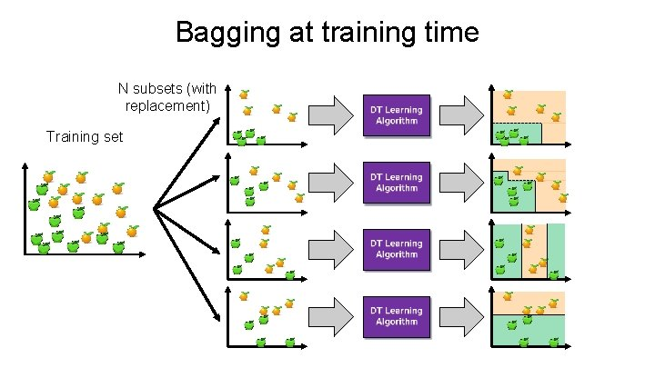 Bagging at training time N subsets (with replacement) Training set