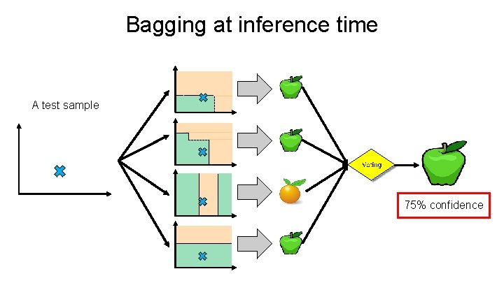 Bagging at inference time A test sample 75% confidence