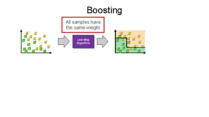 Boosting All samples have the same weight