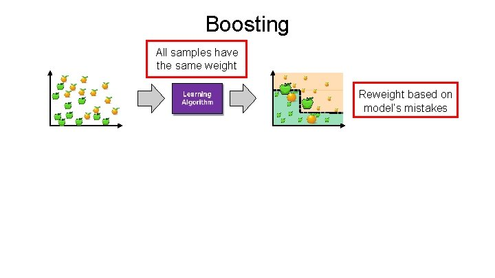 Boosting All samples have the same weight Reweight based on model's mistakes