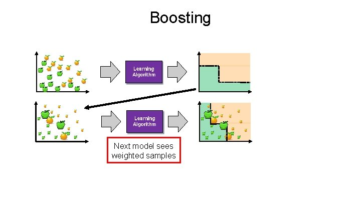 Boosting Next model sees weighted samples