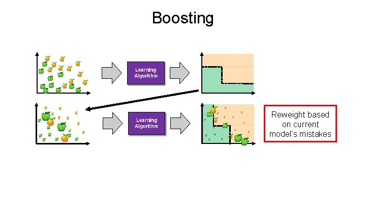 Boosting Reweight based on current model's mistakes