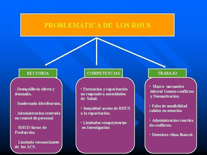 PROBLEMÁTICA DE LOS RHUS RECTORIA - Desequilibrio oferta y demanda. COMPETENCIAS • Formacion y