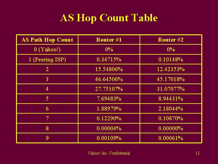 AS Hop Count Table AS Path Hop Count Router #1 Router #2 0 (Yahoo!)