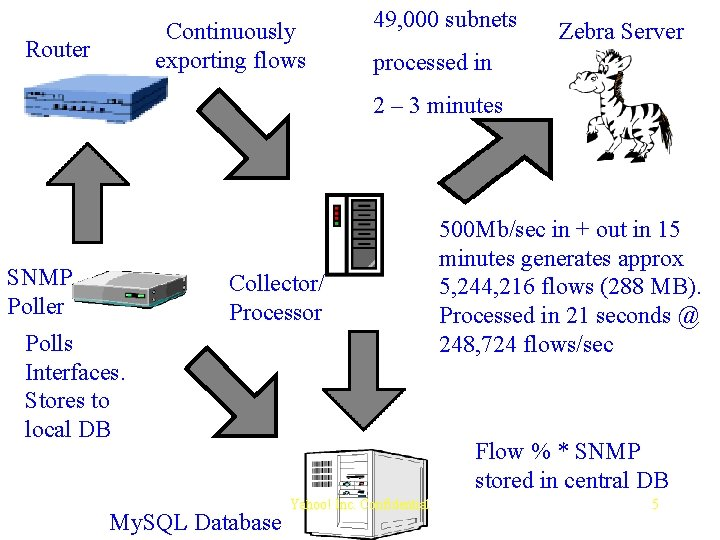 Continuously exporting flows Router 49, 000 subnets Zebra Server processed in 2 – 3