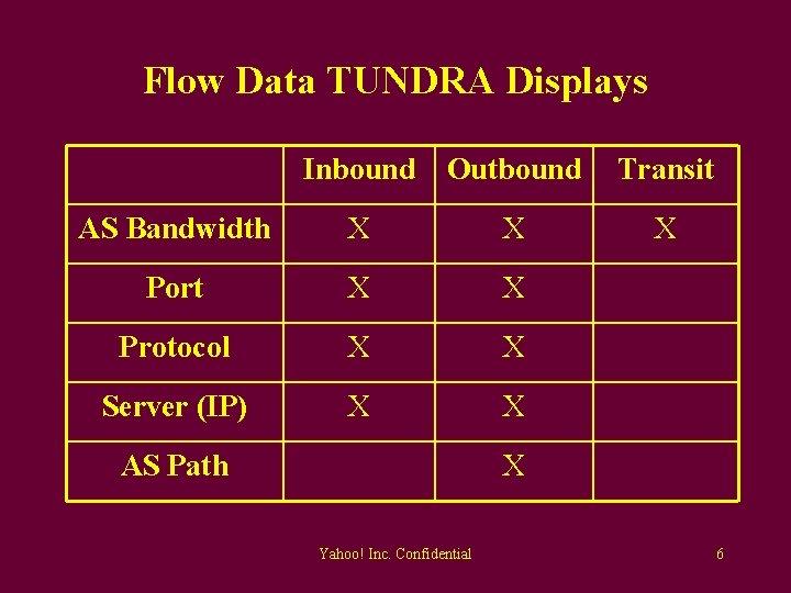 Flow Data TUNDRA Displays Inbound Outbound Transit AS Bandwidth X X X Port X