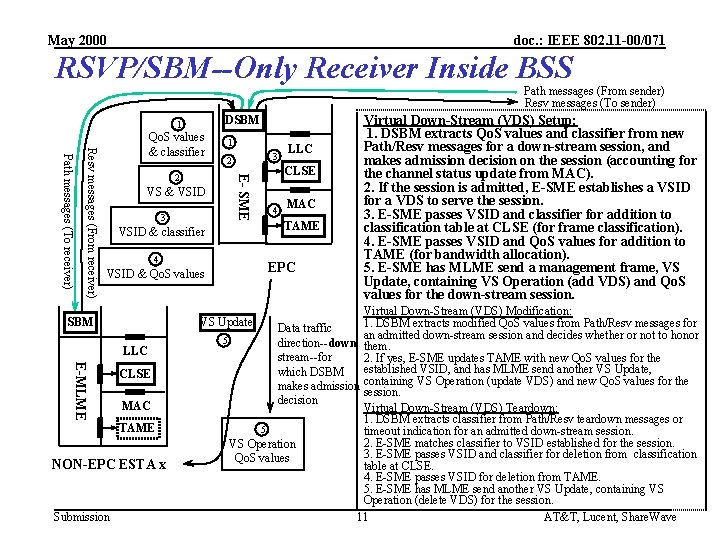 May 2000 doc. : IEEE 802. 11 -00/071 RSVP/SBM--Only Receiver Inside BSS Path messages