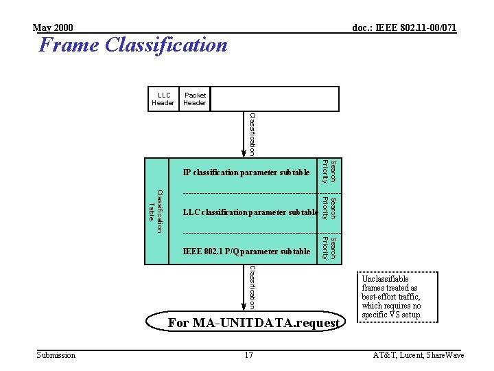 May 2000 doc. : IEEE 802. 11 -00/071 Frame Classification LLC Header Packet Header