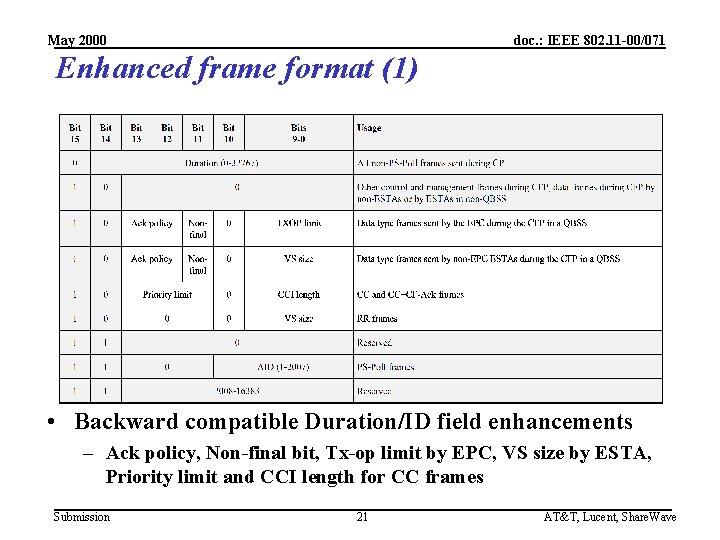 May 2000 doc. : IEEE 802. 11 -00/071 Enhanced frame format (1) • Backward