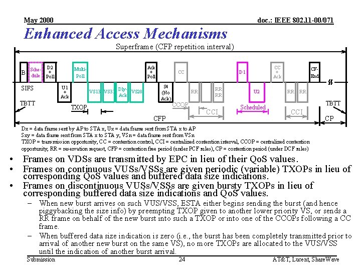 May 2000 doc. : IEEE 802. 11 -00/071 Enhanced Access Mechanisms Superframe (CFP repetition