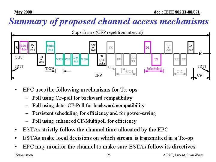May 2000 doc. : IEEE 802. 11 -00/071 Summary of proposed channel access mechanisms