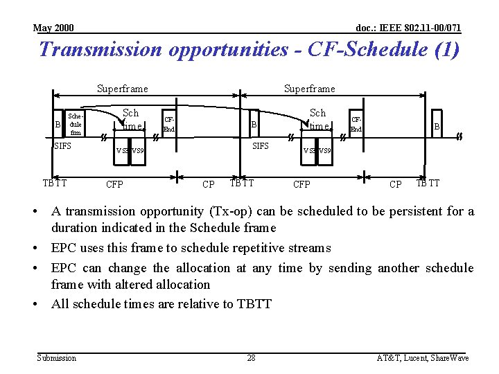 May 2000 doc. : IEEE 802. 11 -00/071 Transmission opportunities - CF-Schedule (1) Superframe