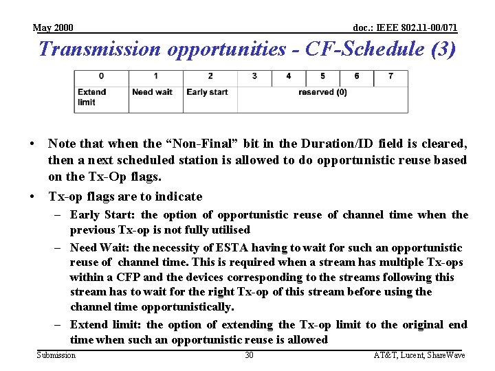 May 2000 doc. : IEEE 802. 11 -00/071 Transmission opportunities - CF-Schedule (3) •