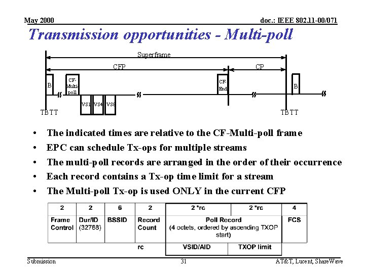 May 2000 doc. : IEEE 802. 11 -00/071 Transmission opportunities - Multi-poll Superframe CFP