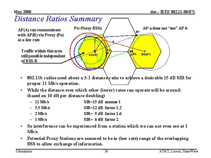 May 2000 doc. : IEEE 802. 11 -00/071 Distance Ratios Summary AP(A) can communicate
