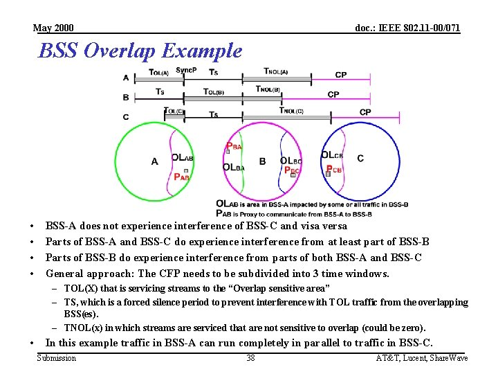 May 2000 doc. : IEEE 802. 11 -00/071 BSS Overlap Example • • BSS-A