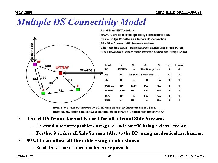 May 2000 doc. : IEEE 802. 11 -00/071 Multiple DS Connectivity Model • The