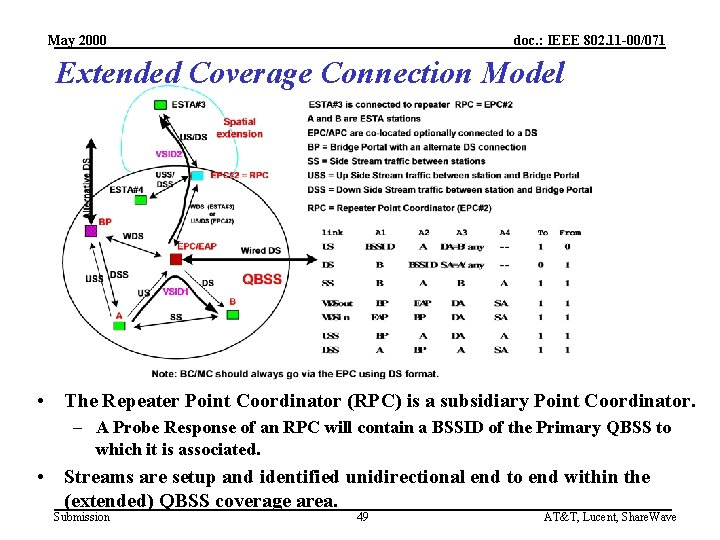 May 2000 doc. : IEEE 802. 11 -00/071 Extended Coverage Connection Model • The