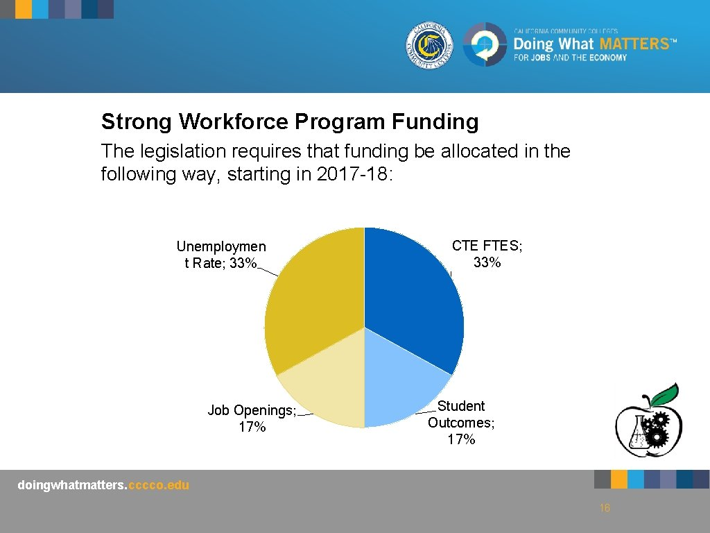 Strong Workforce Program Funding The legislation requires that funding be allocated in the following