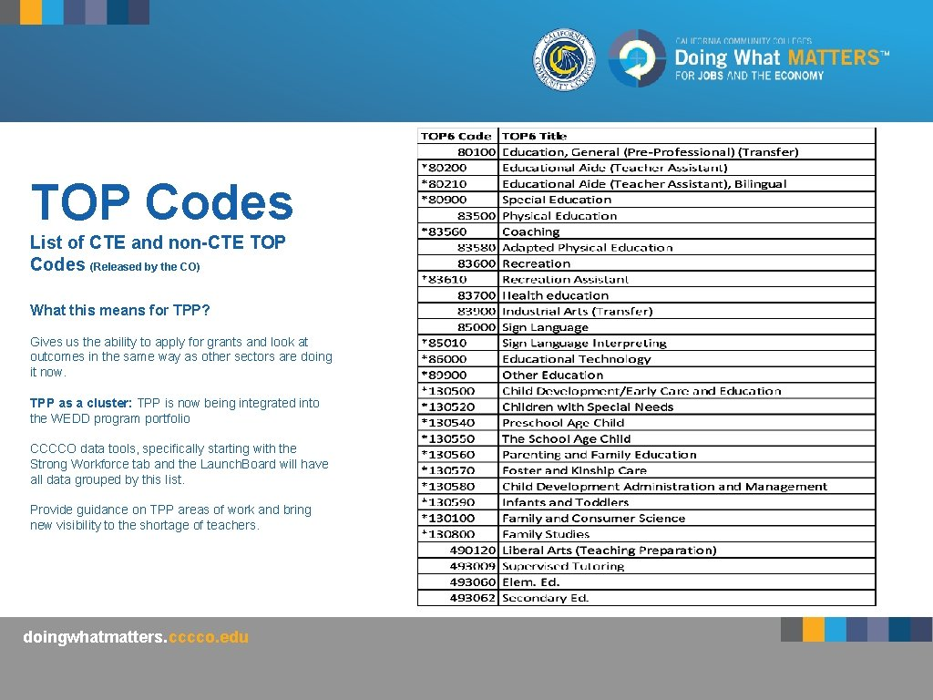TOP Codes List of CTE and non-CTE TOP Codes (Released by the CO) What