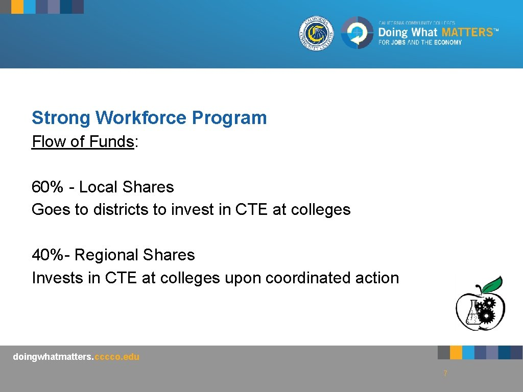 Strong Workforce Program Flow of Funds: 60% - Local Shares Goes to districts to