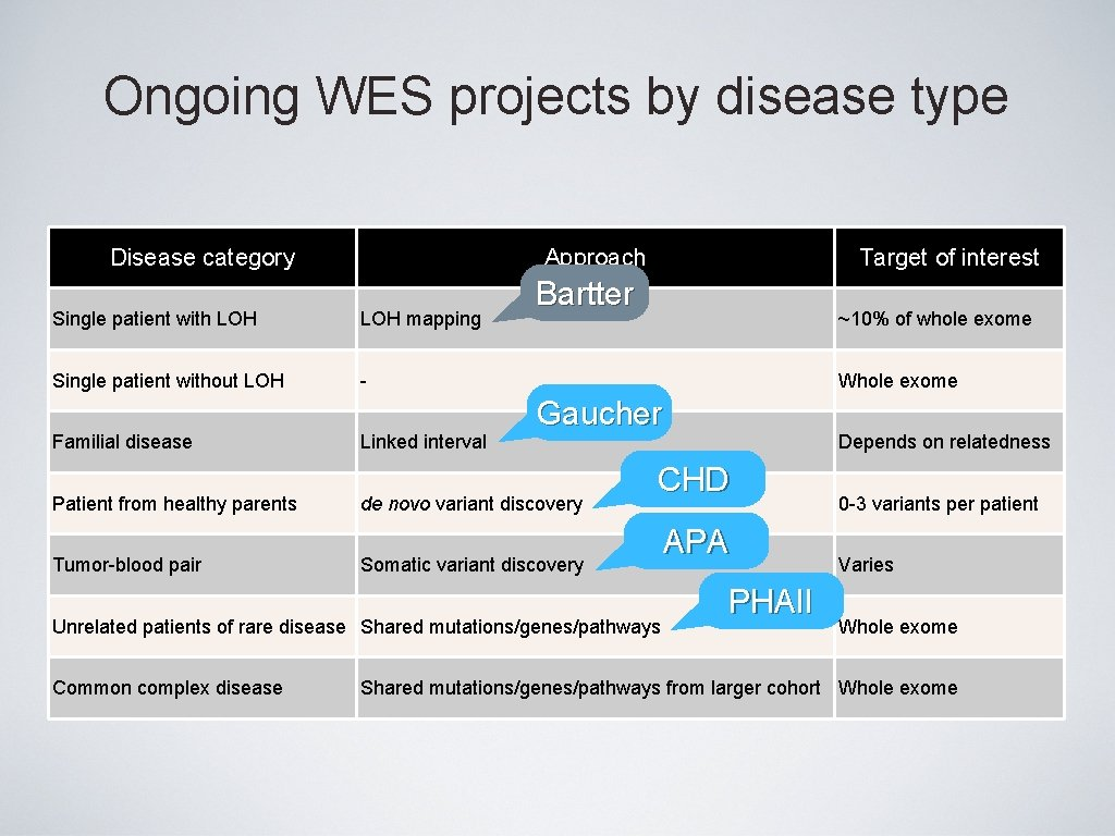 Ongoing WES projects by disease type Disease category Approach Single patient with LOH mapping