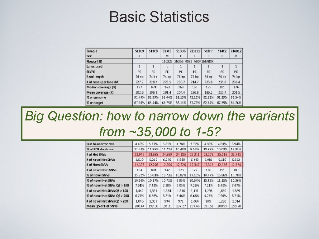 Basic Statistics Big Question: how to narrow down the variants from ~35, 000 to