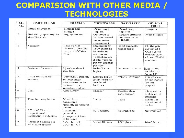 COMPARISION WITH OTHER MEDIA / TECHNOLOGIES
