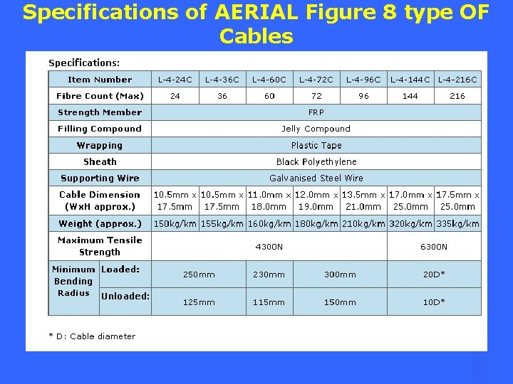 Specifications of AERIAL Figure 8 type OF Cables