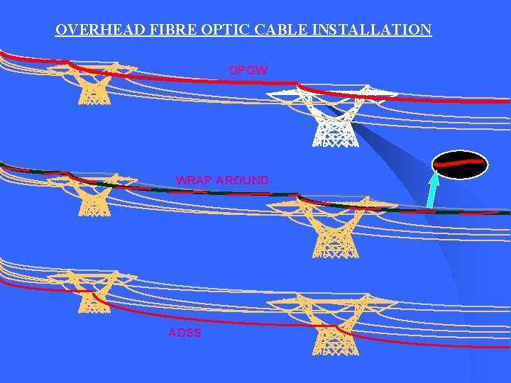 OVERHEAD FIBRE OPTIC CABLE INSTALLATION OPGW WRAP AROUND ADSS