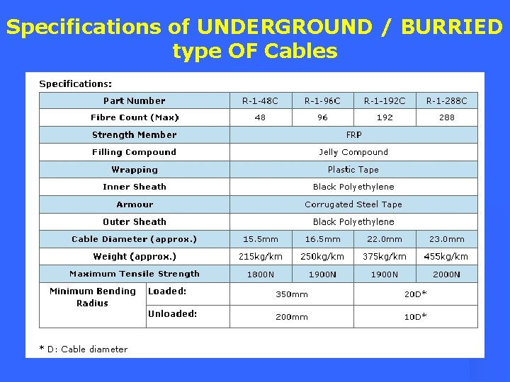 Specifications of UNDERGROUND / BURRIED type OF Cables