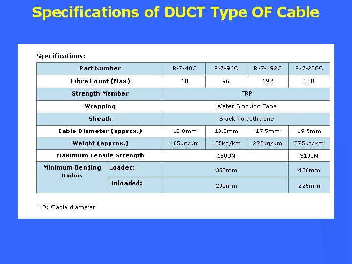 Specifications of DUCT Type OF Cable