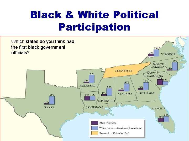 Black & White Political Participation Which states do you think had the first black