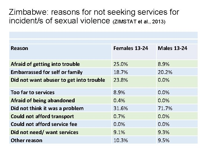 Zimbabwe: reasons for not seeking services for incident/s of sexual violence (ZIMSTAT et al.