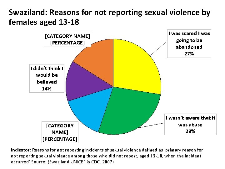 Swaziland: Reasons for not reporting sexual violence by females aged 13 -18 [CATEGORY NAME]