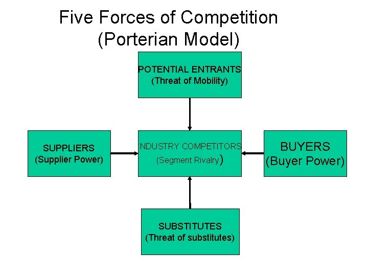 Five Forces of Competition (Porterian Model) POTENTIAL ENTRANTS (Threat of Mobility) SUPPLIERS (Supplier Power)