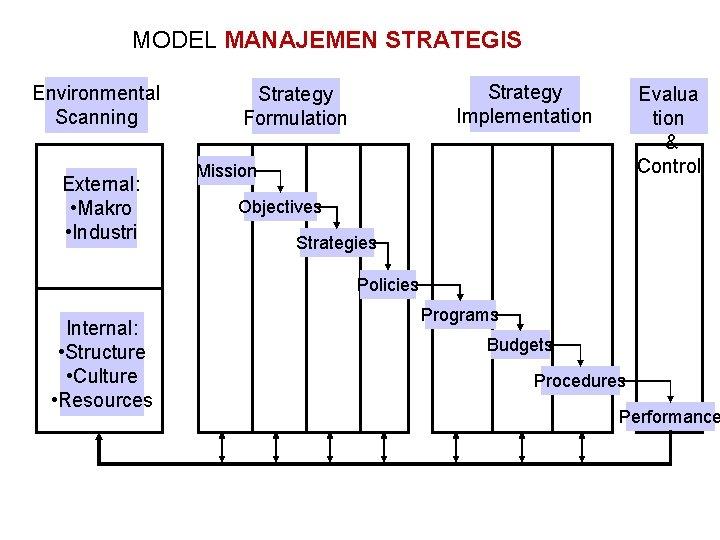 MODEL MANAJEMEN STRATEGIS Environmental Scanning External: • Makro • Industri Strategy Implementation Strategy Formulation