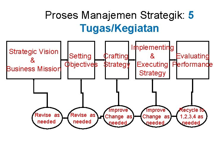 Proses Manajemen Strategik: 5 Tugas/Kegiatan Implementing Strategic Vision Setting Crafting & Evaluating & Objectives
