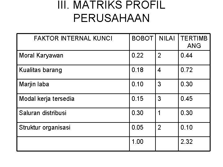 III. MATRIKS PROFIL PERUSAHAAN FAKTOR INTERNAL KUNCI BOBOT NILAI TERTIMB ANG Moral Karyawan 0.