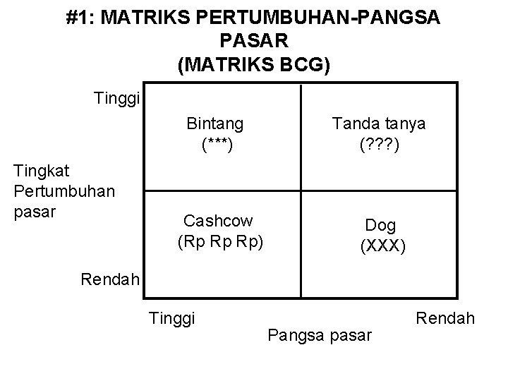 #1: MATRIKS PERTUMBUHAN-PANGSA PASAR (MATRIKS BCG) Tinggi Bintang (***) Tingkat Pertumbuhan pasar Cashcow (Rp