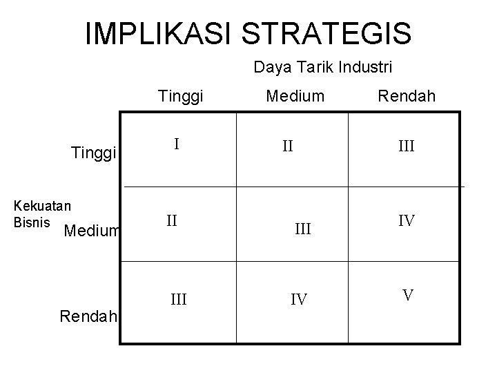 IMPLIKASI STRATEGIS Daya Tarik Industri Tinggi Kekuatan Bisnis Medium Rendah I Medium II Rendah
